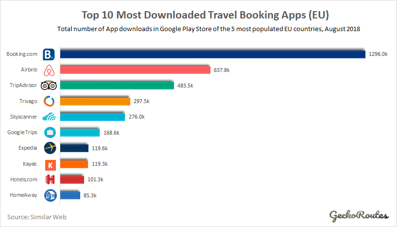 Top 10 Most Downloaded Travel Booking Apps_EU