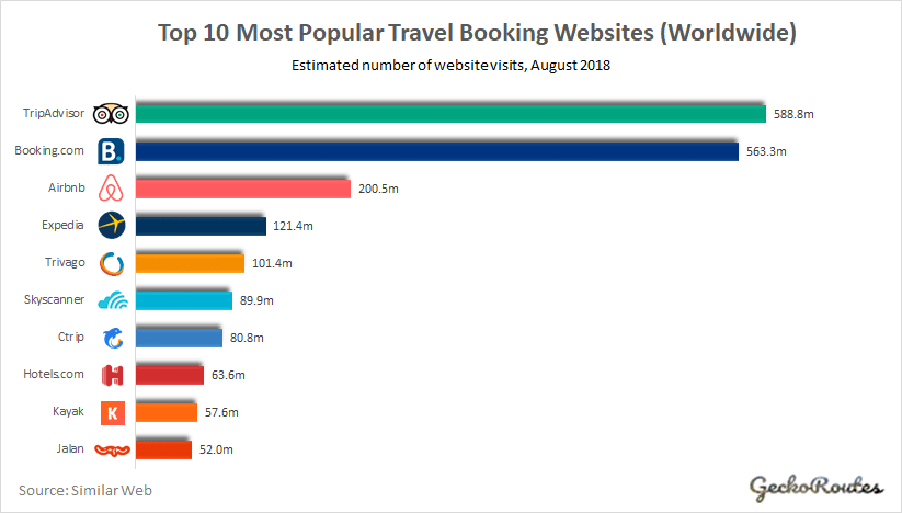 10 Most Popular Travel Booking Websites \u0026 Apps (Aug 2018
