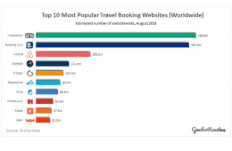 Top 10 Most Popular Travel Booking Apps_DAU_EU