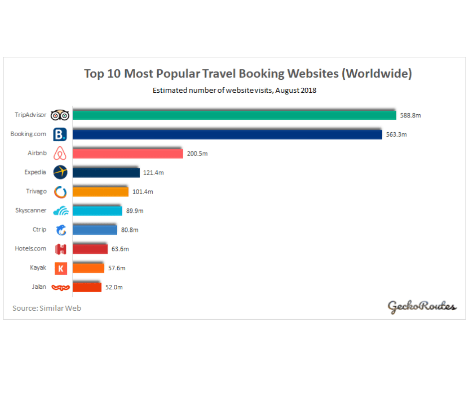 top ten most popular websites 2018
